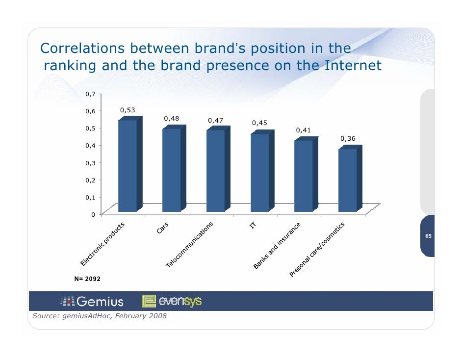 Correlations between brand's position in the  ranking and the brand presence on the Internet              0,7             ...