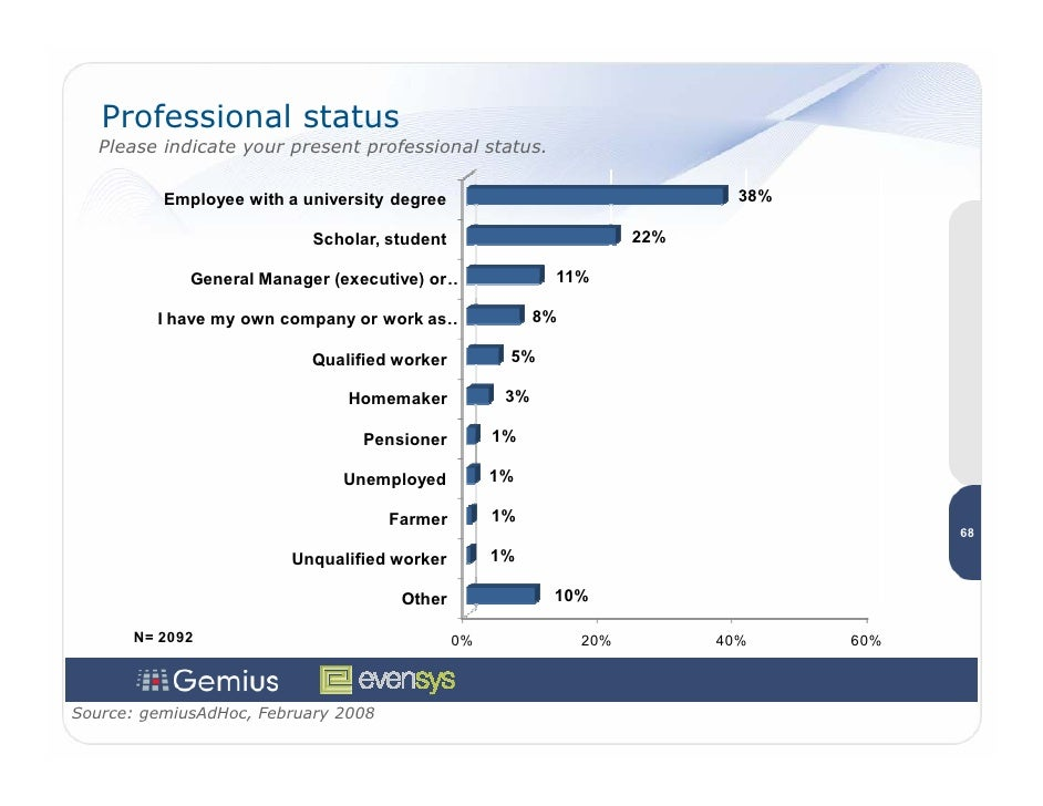 Professional status    Please indicate your present professional status.            Employee with a university degree     ...