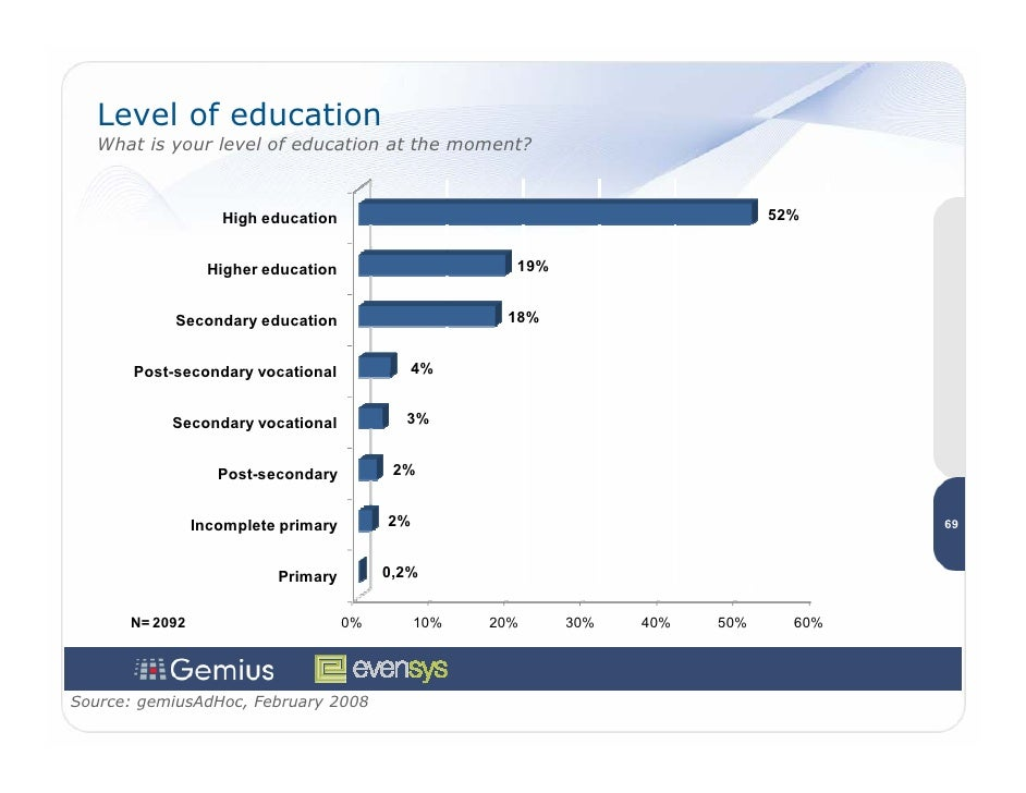 Level of education    What is your level of education at the moment?                       High education                 ...
