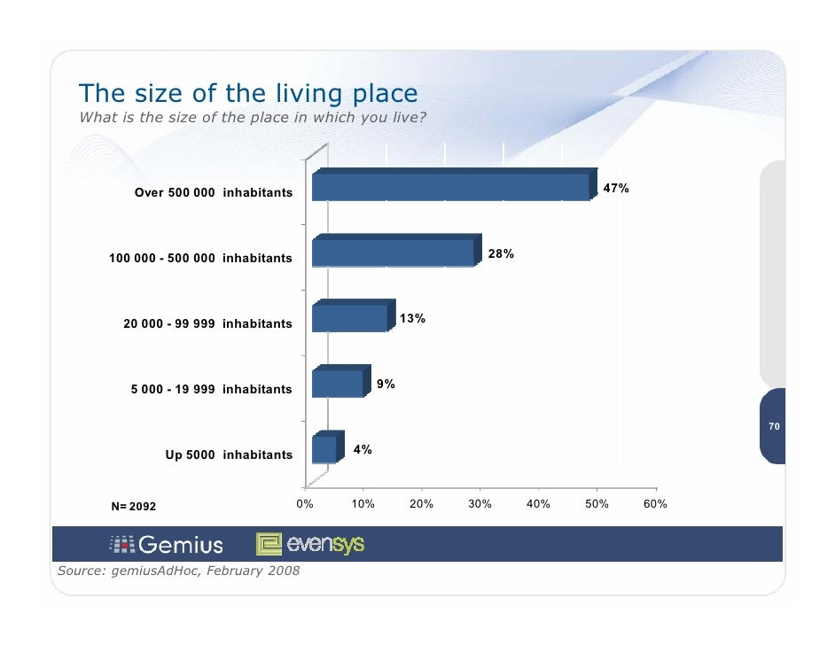 The size of the living place    What is the size of the place in which you live?                Over 500 000 inhabitants  ...