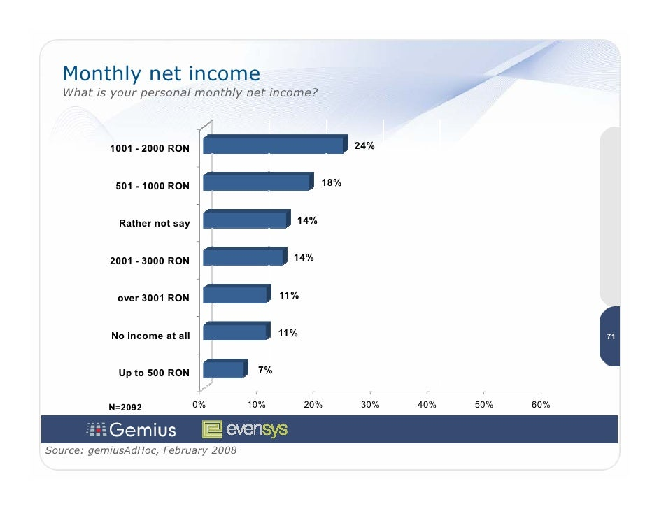Monthly net income    What is your personal monthly net income?               1001 - 2000 RON                             ...