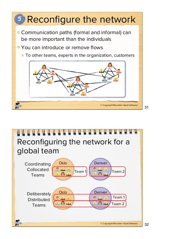 © Copyright Mountain Goat Software ® Reconfigure the network Communication paths (formal and informal) can be more importan...