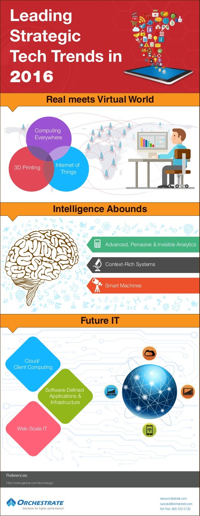 Leading Strategic Tech Trends in 2016 Intelligence Abounds Future IT Real meets Virtual World Advanced, Pervasive & Invisi...