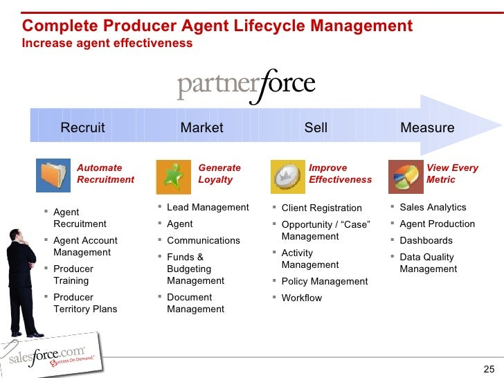 sales force management activities Sales force management system sales sales management is a business discipline which is focused on it should identify what activities are deemed as being.