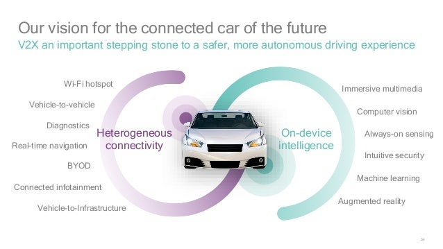 the good word groundswell: V2X - Qualcomm's Connected Car