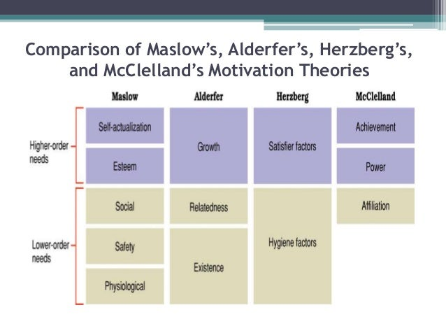 compare maslow herzberg mcclelland Mcclelland and maslow theory essay  maslow himself never used a pyramid to describe these levels in any of his writings  frederick herzberg and douglas mcgregor.