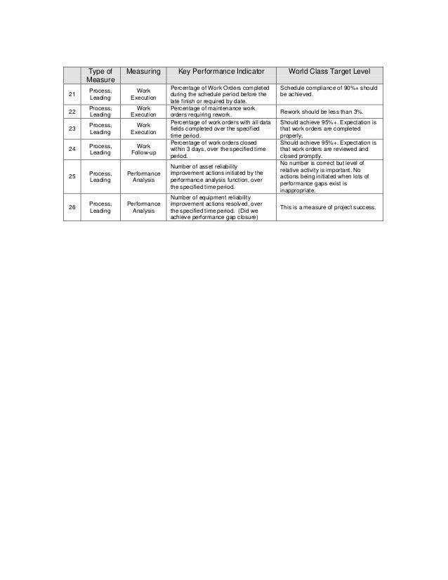 Type of    Measuring       Key Performance Indicator                  World Class Target Level     Measure                ...