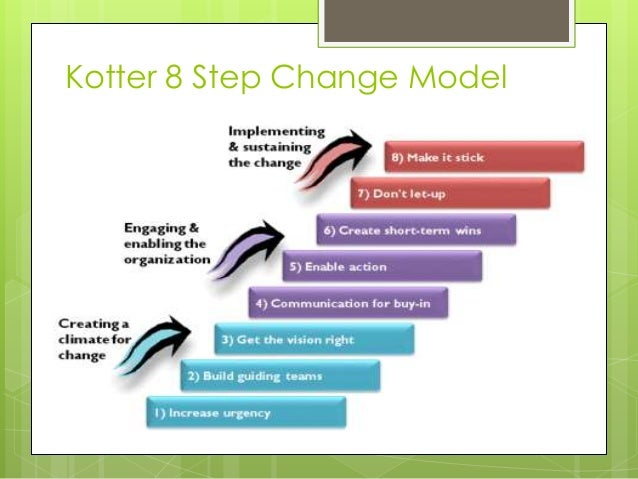 kotter leading change Leading change has 14,981 ratings and 309 reviews john kotter's now-legendary eight-step process for managing change with positive results has become th.