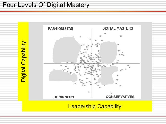 Four Levels Of Digital Mastery DigitalCapability Leadership Capability FASHIONISTAS DIGITAL MASTERS CONSERVATIVESBEGINNERS