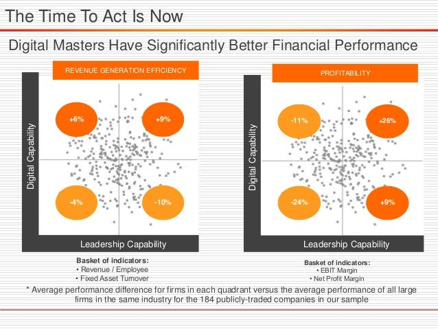 * Average performance difference for firms in each quadrant versus the average performance of all large firms in the same ...