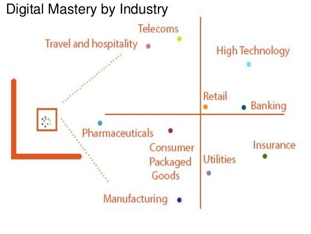 Digital Mastery by Industry