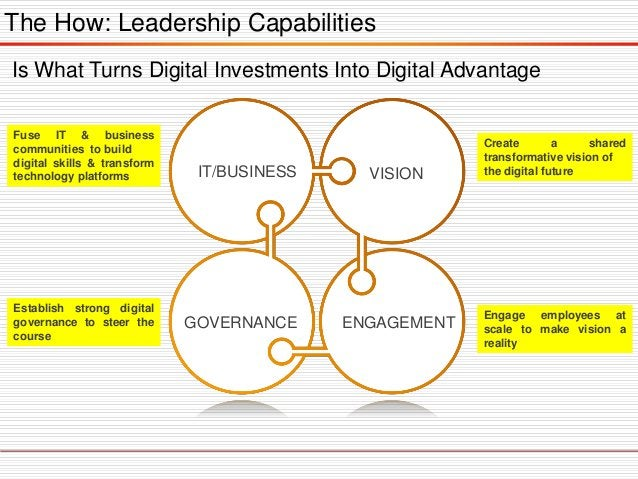 The Digital Transformation Compass The Digital Compass consist of 4 steps/phases:  Frame  Focus  Mobilize  Sustain