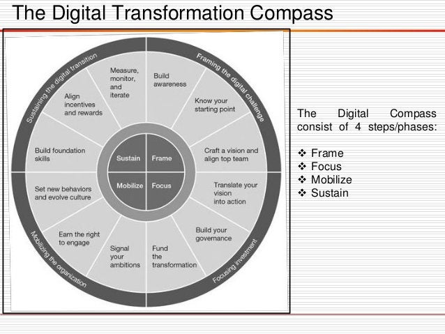 Framing the Digital Challenge  Defining the starting point.  Executives must assess their digital mastery by taking a lo...