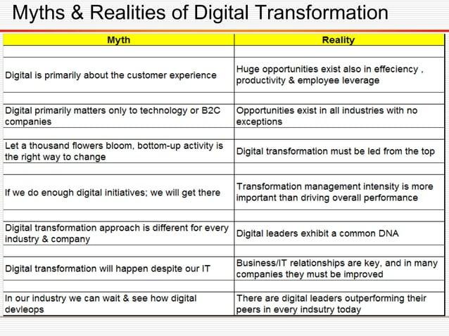 Leading digital summary