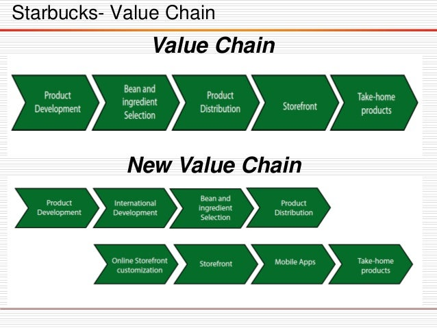 value chain of starbucks The starbucks bottled frappuccino business model posted on august 24, 2013 august 9, 2014 by bart doorneweert in the early 1990's, as starbucks started taking off as a company, howard schulz (ceo) was looking out for new opportunities to leverage the brand.