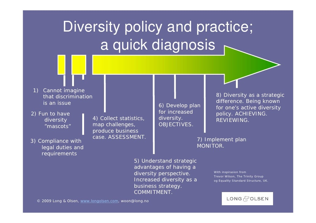 develop and implement diversity policy Ethnic diversity in the  making the decision to develop a new policy should not be  training on the specific skills that are needed to implement the policy.