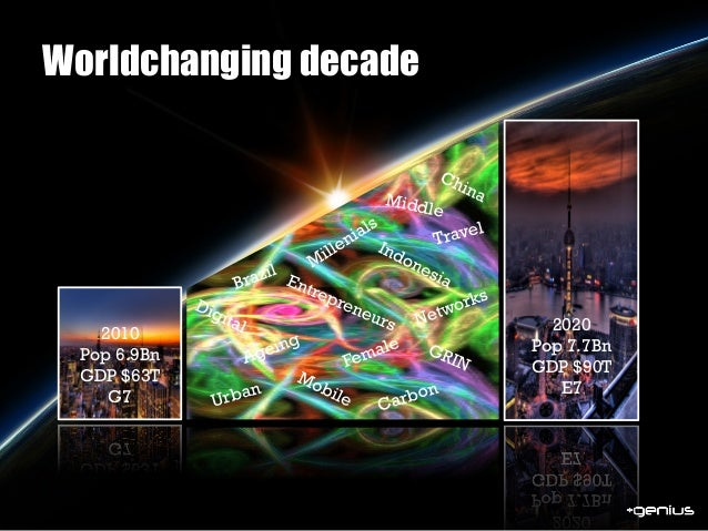 Worldchanging decade 2010 Pop 6.9Bn GDP $63T G7 2020 Pop 7.7Bn GDP $90T E7 Middle Urban Travel Carbon