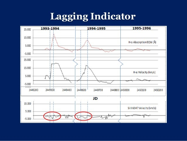 leading indicators versus lagging indicator Leading versus lagging indicators of it performance myless a key element of this discussion has focused around the question of what is a leading indicator versus a lagging indicator per the blog posts by eric brown and jerry bishop.