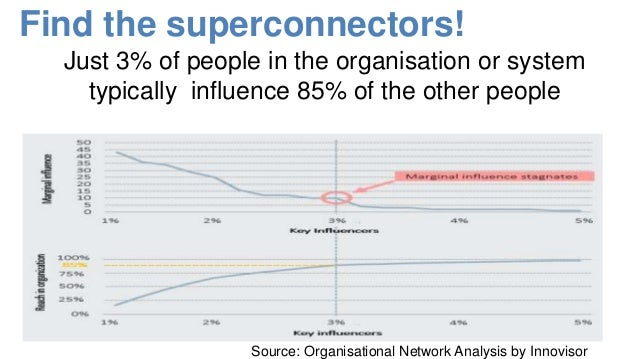 The 3% rule also appears true for social media Source: research by Graham MacKenzie using NodeXL In health and healthcare ...