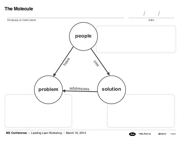 MX Conference : Leading Lean Workshop : March 16, 2014 http://luxr.co @luxrco © 2014 The Molecule people problem solution ...