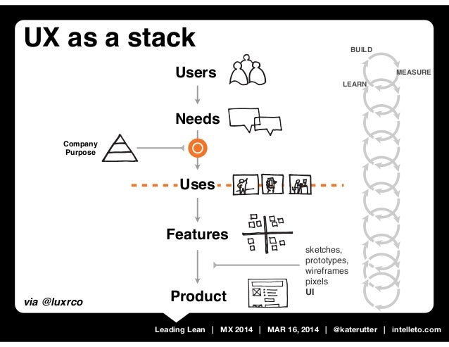 Leading Lean | MX 2014 | MAR 16, 2014 | @katerutter | intelleto.com Features Users Uses Product Needs Company Purpose via ...