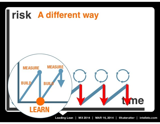 Leading Lean | MX 2014 | MAR 16, 2014 | @katerutter | intelleto.com risk time A different way MAKE release MEASURE BUILD L...