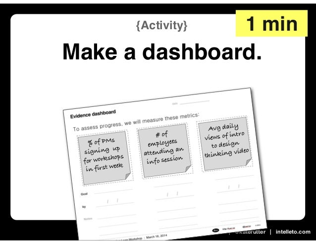 Leading Lean | MX 2014 | MAR 16, 2014 | @katerutter | intelleto.com {Activity} Make a dashboard. 1 min % of PMs signing up...