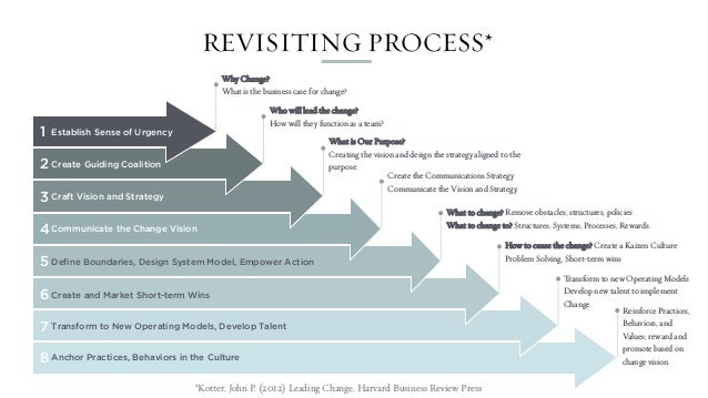 Leading Organizational Design And Transformation