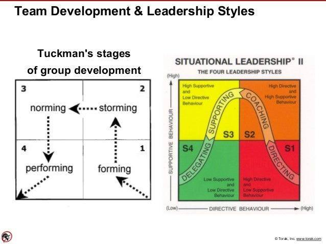 © Torak, Inc. www.torak.com Team Development & Leadership Styles Tuckman's stages of group development