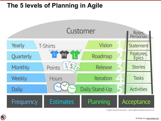 © Torak, Inc. www.torak.com The 5 levels of Planning in Agile