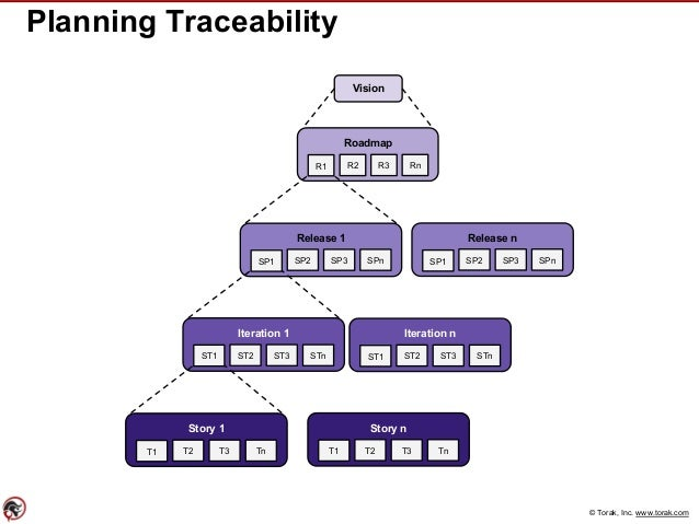 © Torak, Inc. www.torak.com Planning Traceability Vision Roadmap R1 R2 R3 Rn Release 1 SP1 Iteration 1 ST1 STnST3ST2 Itera...