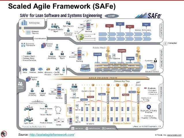 © Torak, Inc. www.torak.com Scaled Agile Framework (SAFe) Source: http://scaledagileframework.com/