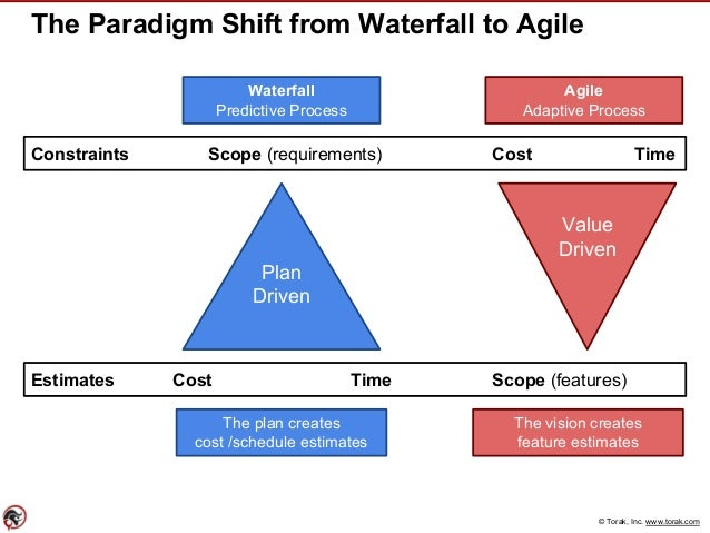 © Torak, Inc. www.torak.com The Paradigm Shift from Waterfall to Agile Plan Driven Value Driven Constraints Scope (require...