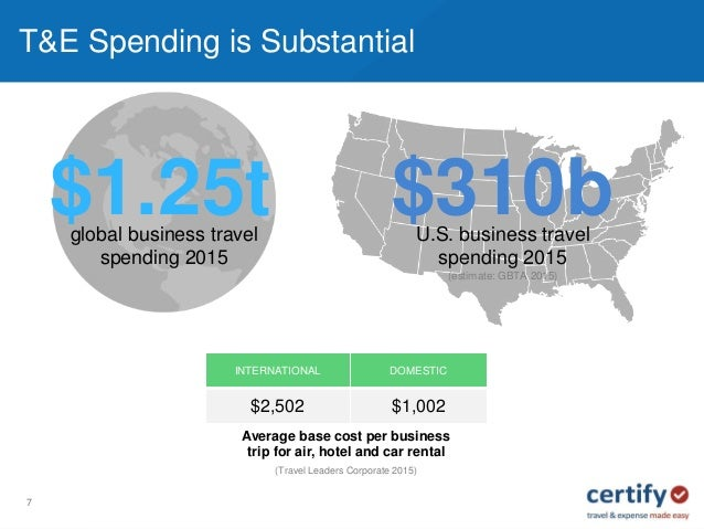 corporate travel expenses
