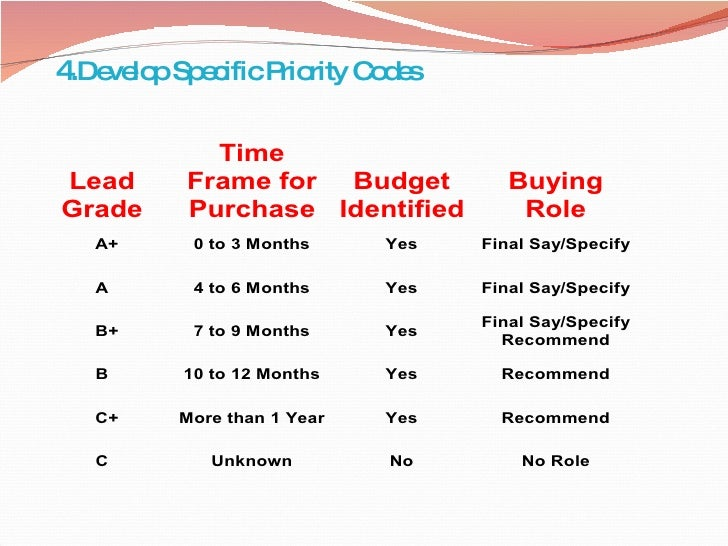 4. Develop Specific Priority Codes