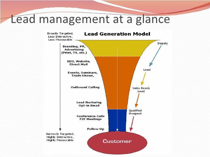 Lead management at a glance