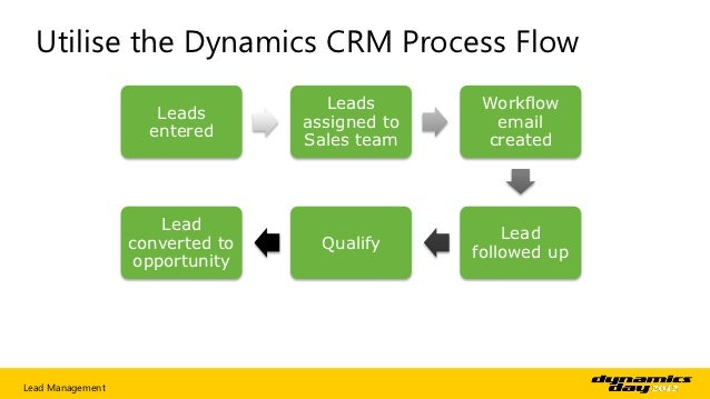 How to make the most out of Lead Management and CRM