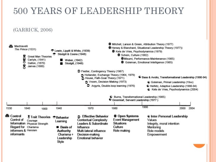 Transformational theories of leadership