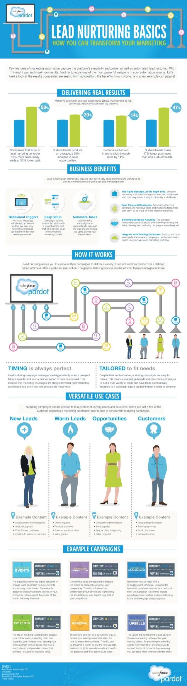 Lead Nurturing Basics [Infographic]