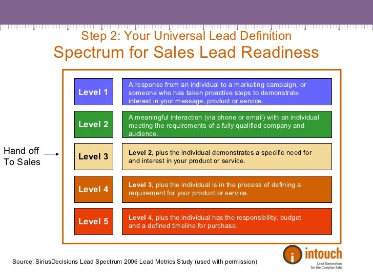 definition of job lead