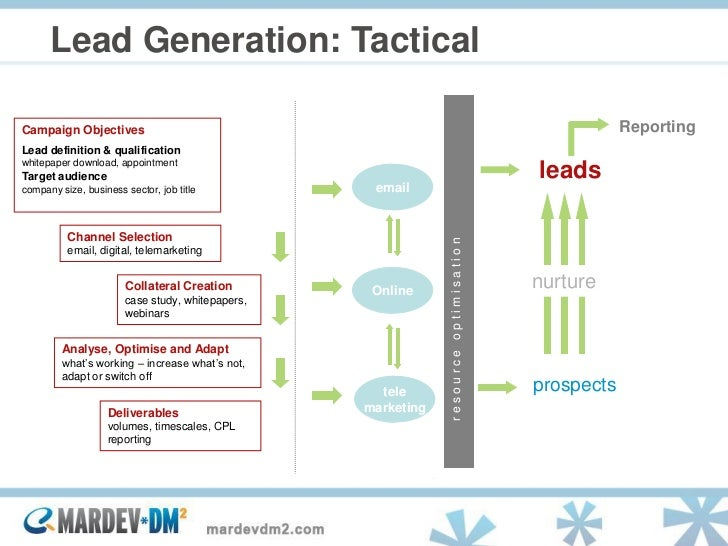 Lead Nurturing: Multichannel Relationship Strategies to Take a Contac…