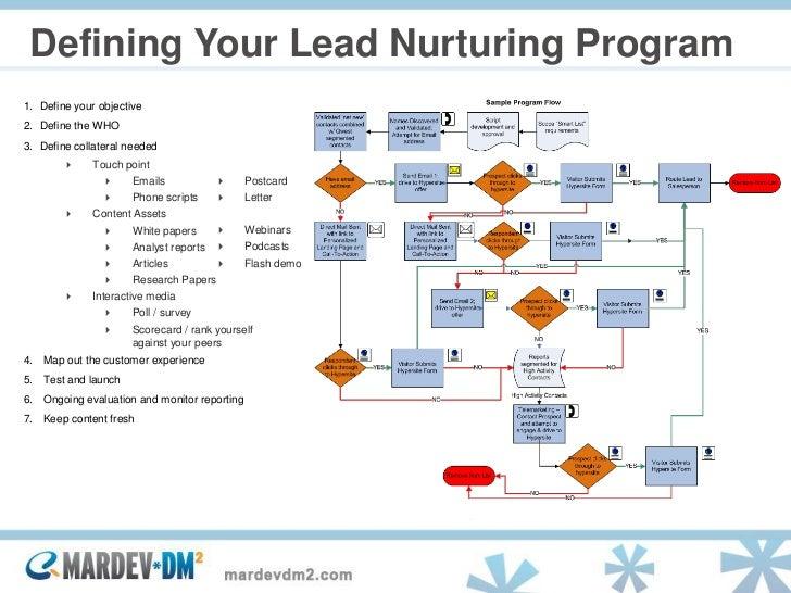 Lead Nurturing Multichannel Relationship Strategies To