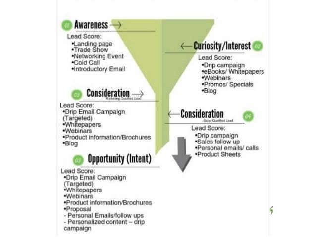 Developing a Killer Lead Nurturing Strategy