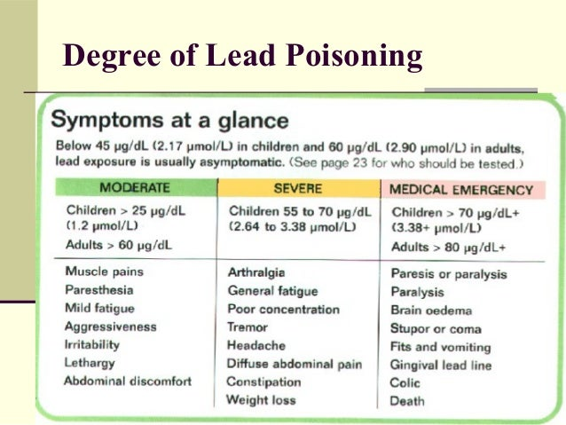 Lead Exposure In Adults 91