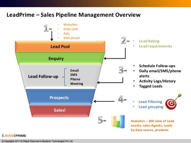 leadprime lead management tool