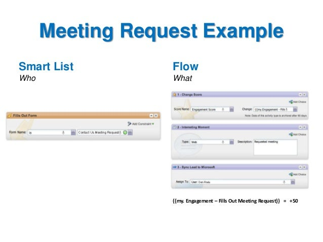 Meeting Request Example Smart List  Flow  Who  What  {{my. Engagement – Fills Out Meeting Request}} = +50