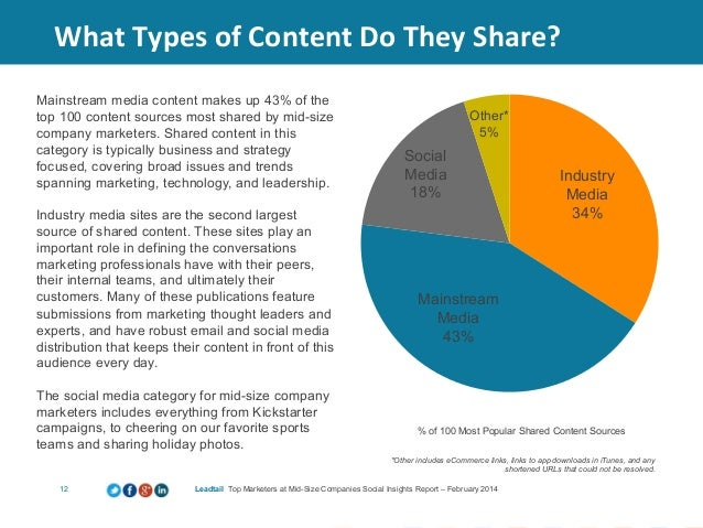 Social Insights Report: How Marketers at Mid-Size Companies Engage on…
