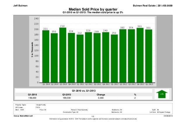 Q1-2013199,000Q1-2010196,000%2Change3,000Q1-2010 vs Q1-2013: The median sold price is up 2%Median Sold Price by quarterBul...