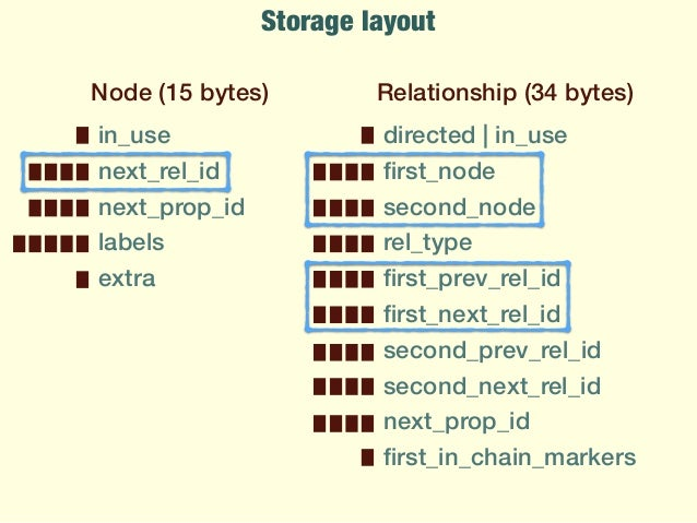 native query return entity relationship