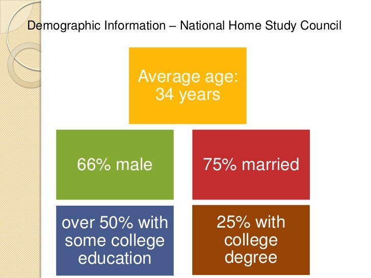 Demographic Information – National Home Study Council                  Average age:                    34 years        66%...